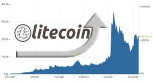 What is Litecoin - Is Litecoin a Good Investment